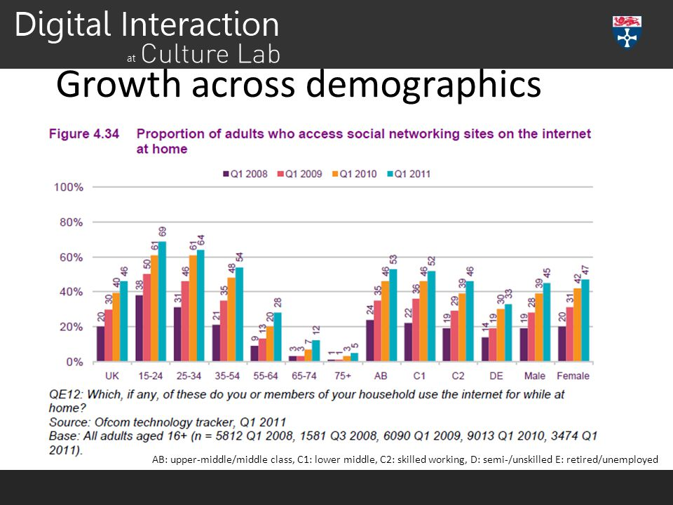 Growth across demographics AB: upper-middle/middle class, C1: lower middle, C2: skilled working, D: semi-/unskilled E: retired/unemployed