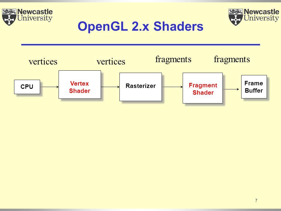 8 Vertex Shader Frame Buffer Fragment Shader CPU Rasterizer OpenGL 3.x Shaders Geometry Shader vertices primitives fragments