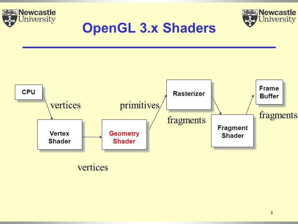 9 Vertex Shader Frame Buffer Fragment Shader CPU Rasterizer OpenGL 4.x Shaders Geometry Shader vertices primitives fragments Primitive generator Control Shader Evaluation shader Optional Tessellation Shaders