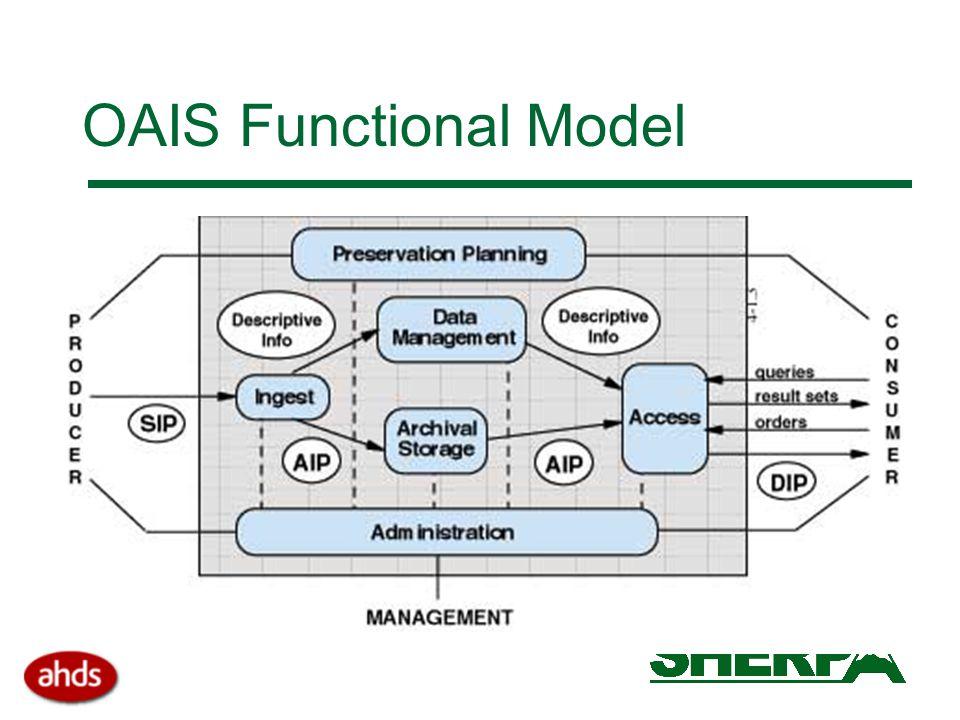 OAIS Functional Model