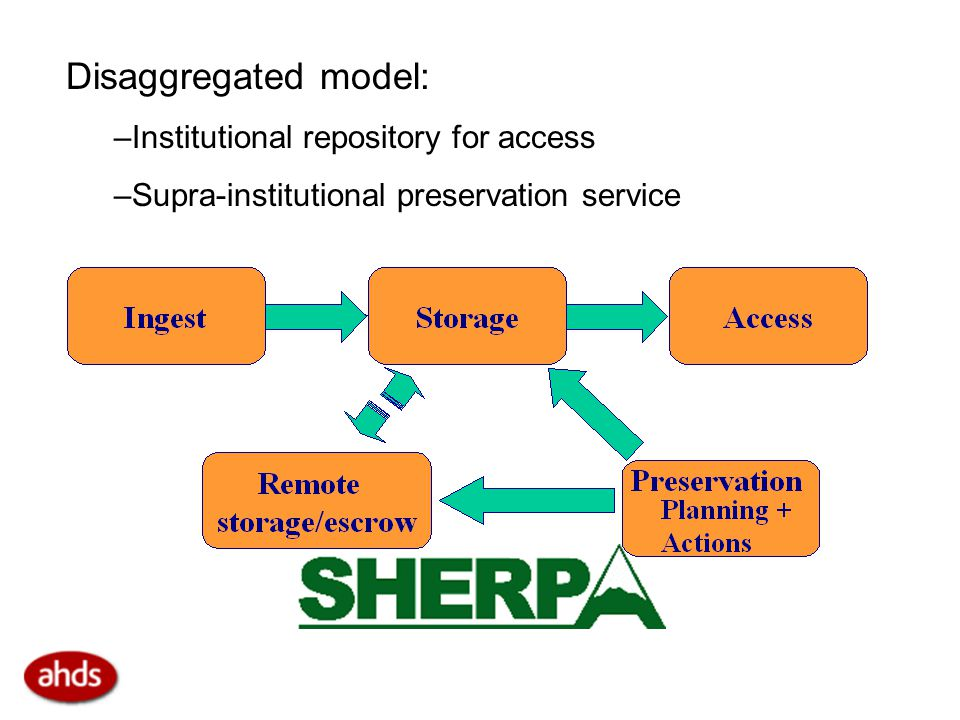 Disaggregated model: –Institutional repository for access –Supra-institutional preservation service