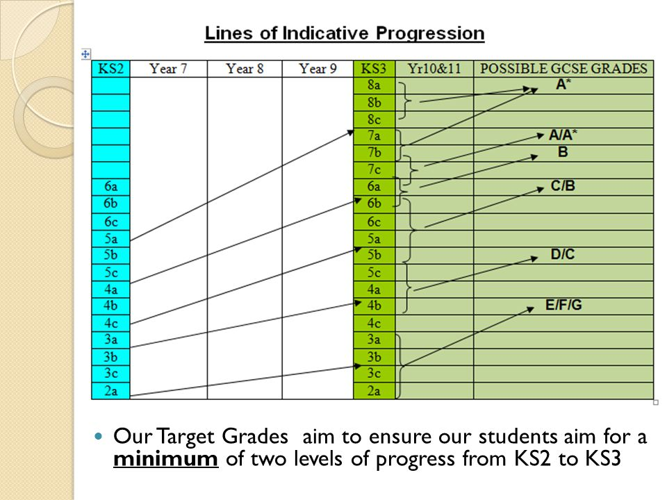 Our Target Grades aim to ensure our students aim for a minimum of two levels of progress from KS2 to KS3