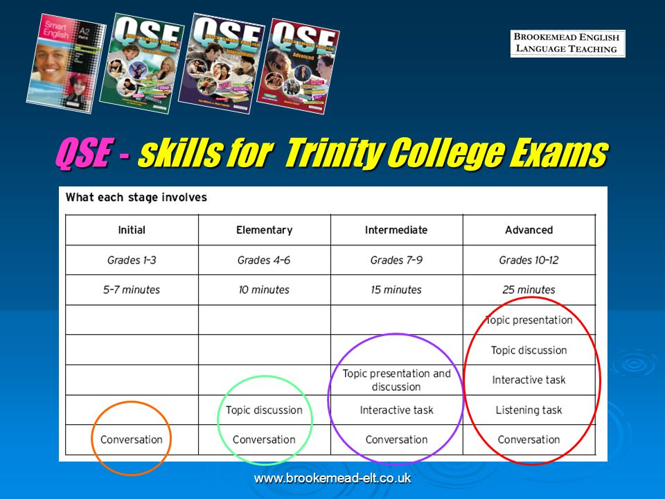 www.brookemead-elt.co.uk QSE - skills for Cambridge ESOL  QSE is compatible with ESOL curricula and examinations, including Cambridge ESOL KET, PET, FCE, CAE exams (revised 2008+)  QSE exam practice materials are available as Photocopiable resources in Teacher's Guides (including IGCSE and IELTS)