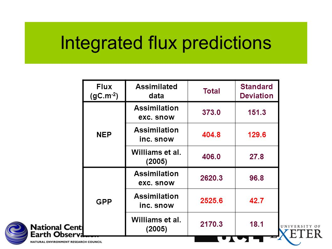 Integrated flux predictions Flux (gC.m -2 ) Assimilated data 3yr total Standard Deviation NEP No assimilation240.2212.2 MODIS B1 & B2373.0151.3 Williams et al.