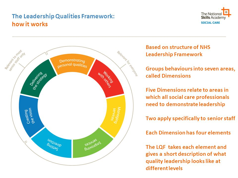 The Leadership Qualities Framework: how it works Based on structure of NHS Leadership Framework Groups behaviours into seven areas, called Dimensions