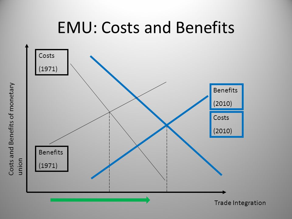 Benefits (1971) EMU: Costs and Benefits Costs and Benefits of monetary union Trade Integration Costs (2010) Benefits (2010) Costs (1971)