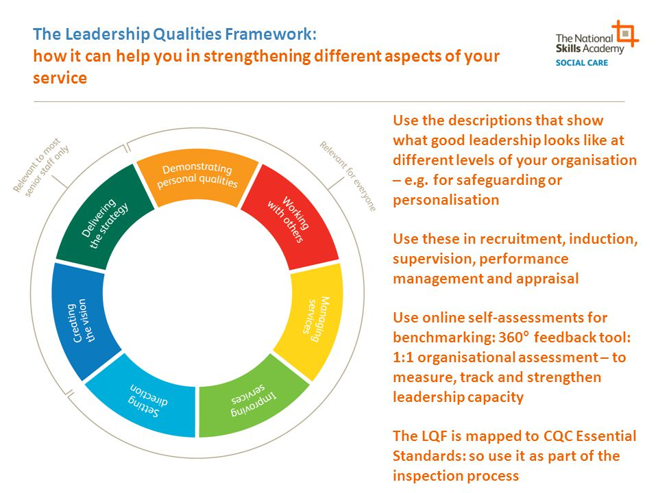 The Leadership Qualities Framework: how it can help you in strengthening different aspects of your service Use the descriptions that show what good leadership looks like at different levels of your organisation – e.g.