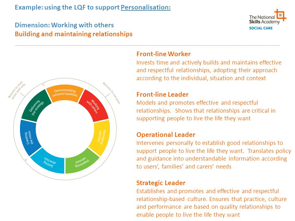 Example: using the LQF to support Personalisation: Dimension: Working with others Building and maintaining relationships Front-line Worker Invests time and actively builds and maintains effective and respectful relationships, adopting their approach according to the individual, situation and context Front-line Leader Models and promotes effective and respectful relationships.