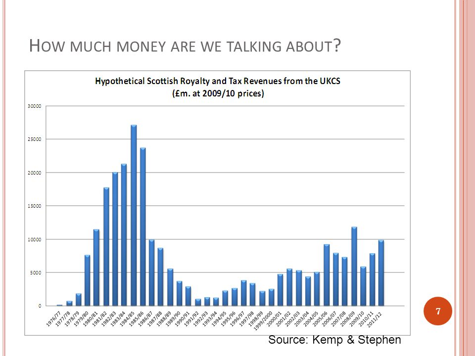 H OW MUCH MONEY ARE WE TALKING ABOUT 7 Source: Kemp & Stephen