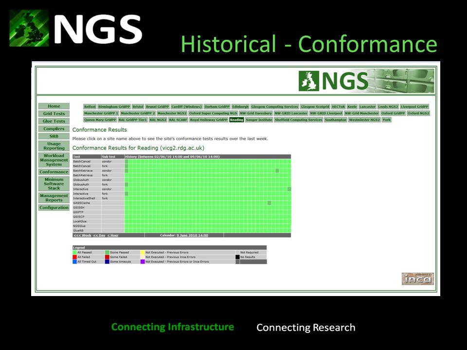 Historical - Conformance