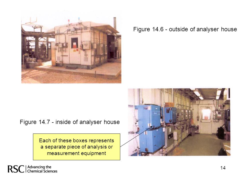 14 Figure 14.6 - outside of analyser house Figure 14.7 - inside of analyser house Each of these boxes represents a separate piece of analysis or measu