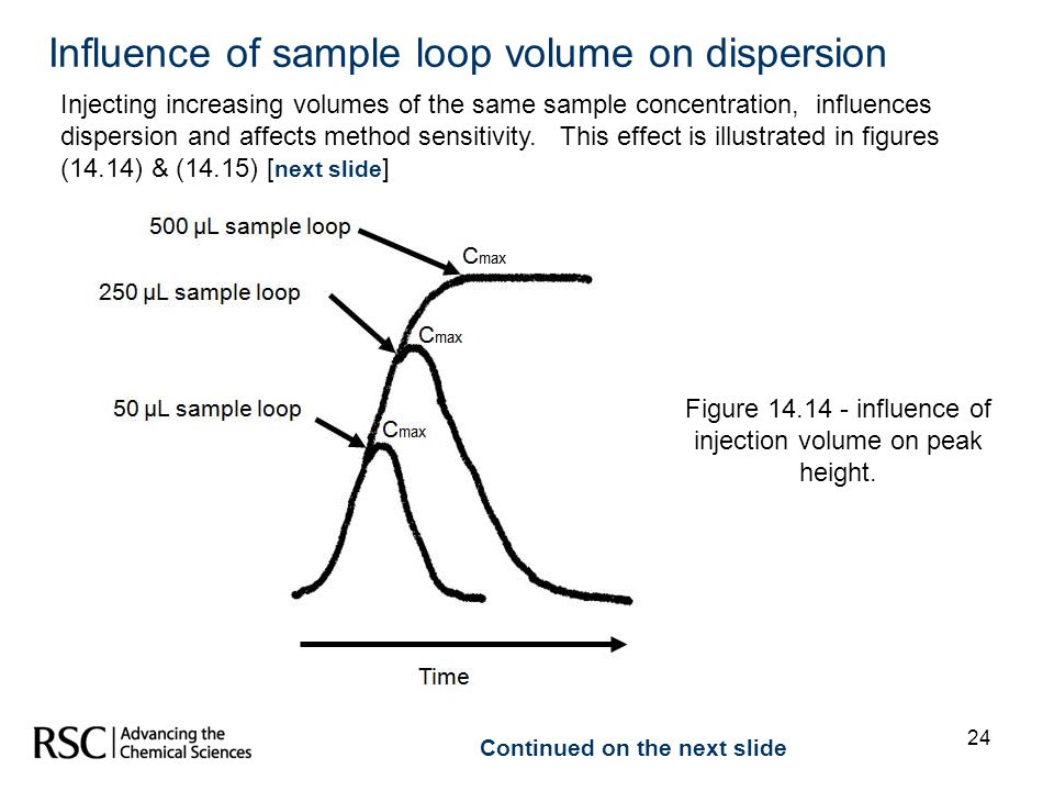 24 Continued on the next slide Injecting increasing volumes of the same sample concentration, influences dispersion and affects method sensitivity. Th