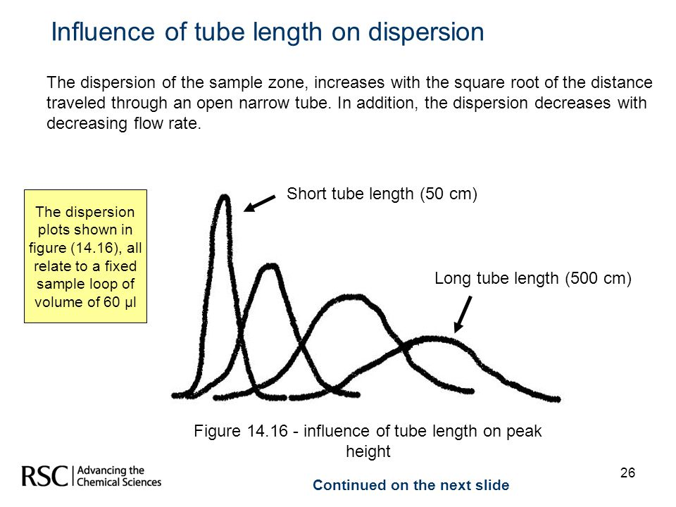 26 The dispersion of the sample zone, increases with the square root of the distance traveled through an open narrow tube. In addition, the dispersion
