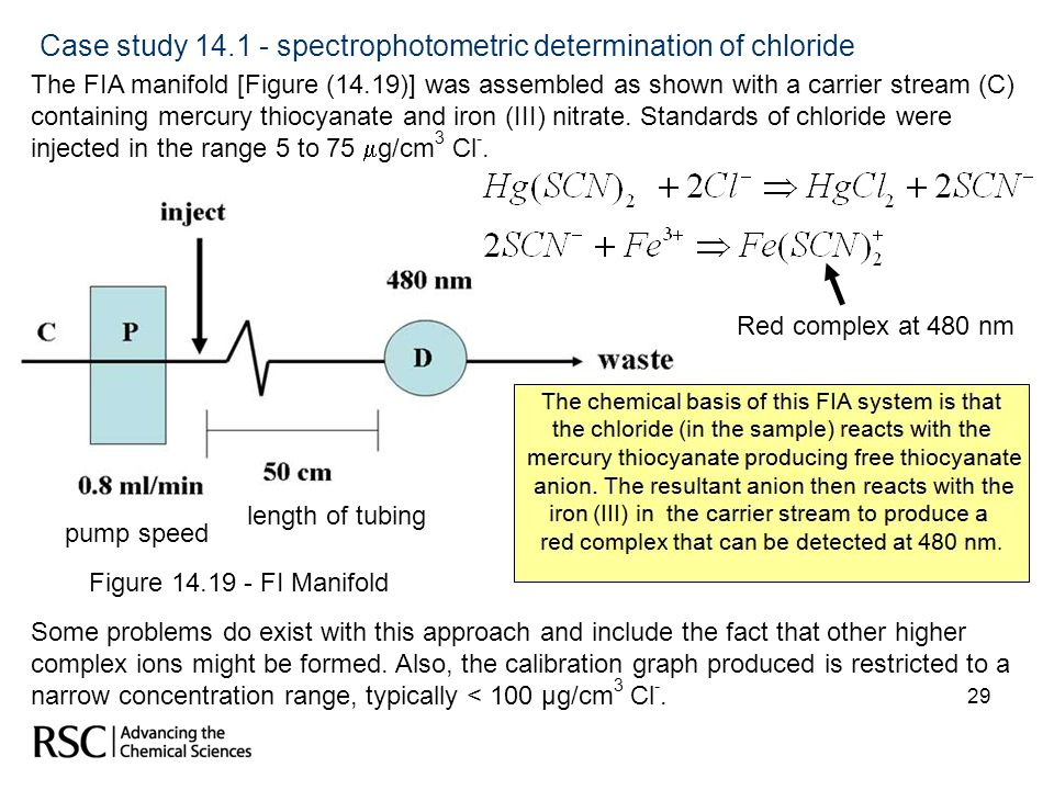 29 Case study 14.1 - spectrophotometric determination of chloride The FIA manifold [Figure (14.19)] was assembled as shown with a carrier stream (C) c