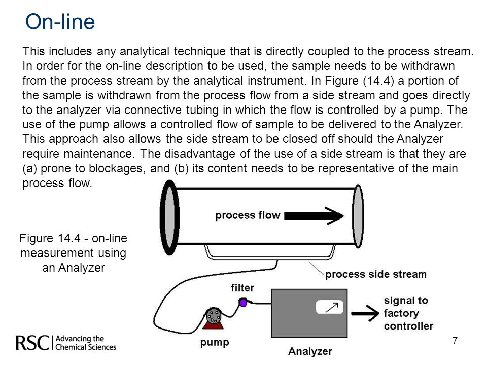 7 Figure 14.4 - on-line measurement using an Analyzer This includes any analytical technique that is directly coupled to the process stream. In order