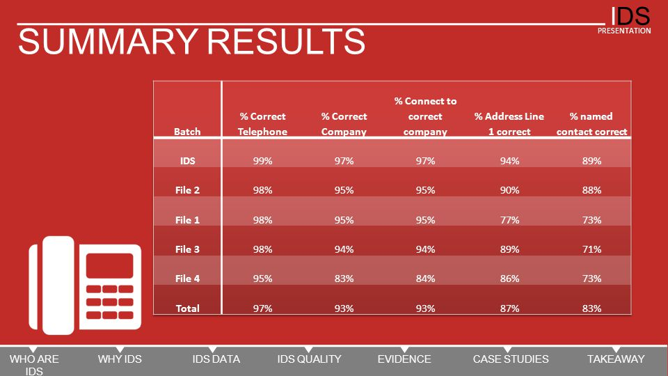 IDS PRESENTATION SUMMARY RESULTS WHO ARE IDS WHY IDSIDS DATAIDS QUALITYEVIDENCECASE STUDIESTAKEAWAY