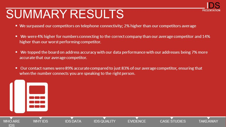 IDS PRESENTATION SUMMARY RESULTS  We surpassed our competitors on telephone connectivity; 2% higher than our competitors average  We were 4% higher for numbers connecting to the correct company than our average competitor and 14% higher than our worst performing competitor.