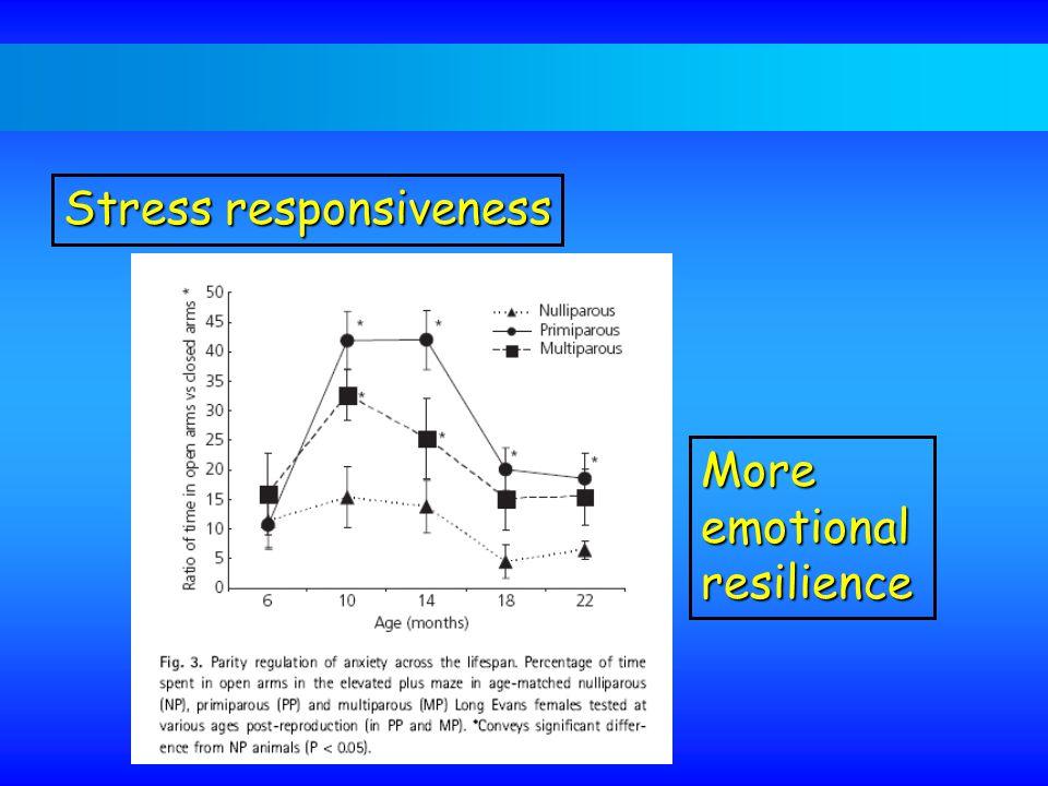 Moreemotionalresilience Stress responsiveness