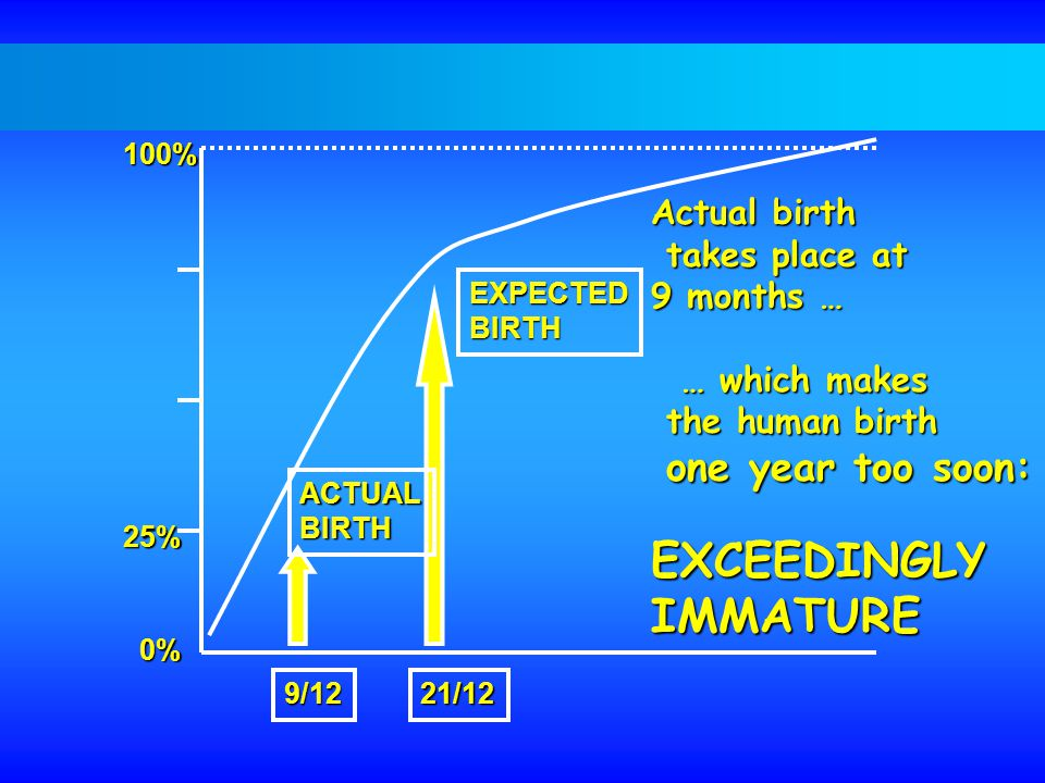 100% 25% 0% Actual birth takes place at takes place at 9 months … … which makes … which makes the human birth the human birth one year too soon: one year too soon:EXCEEDINGLYIMMATURE EXPECTEDBIRTH 21/12 ACTUALBIRTH 9/12
