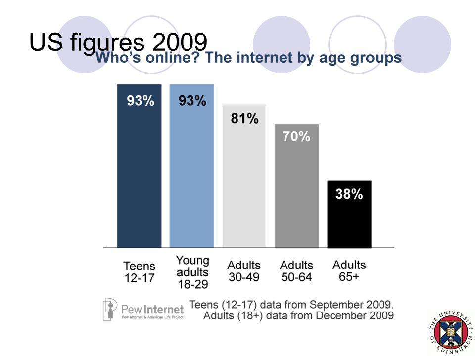 US figures 2009