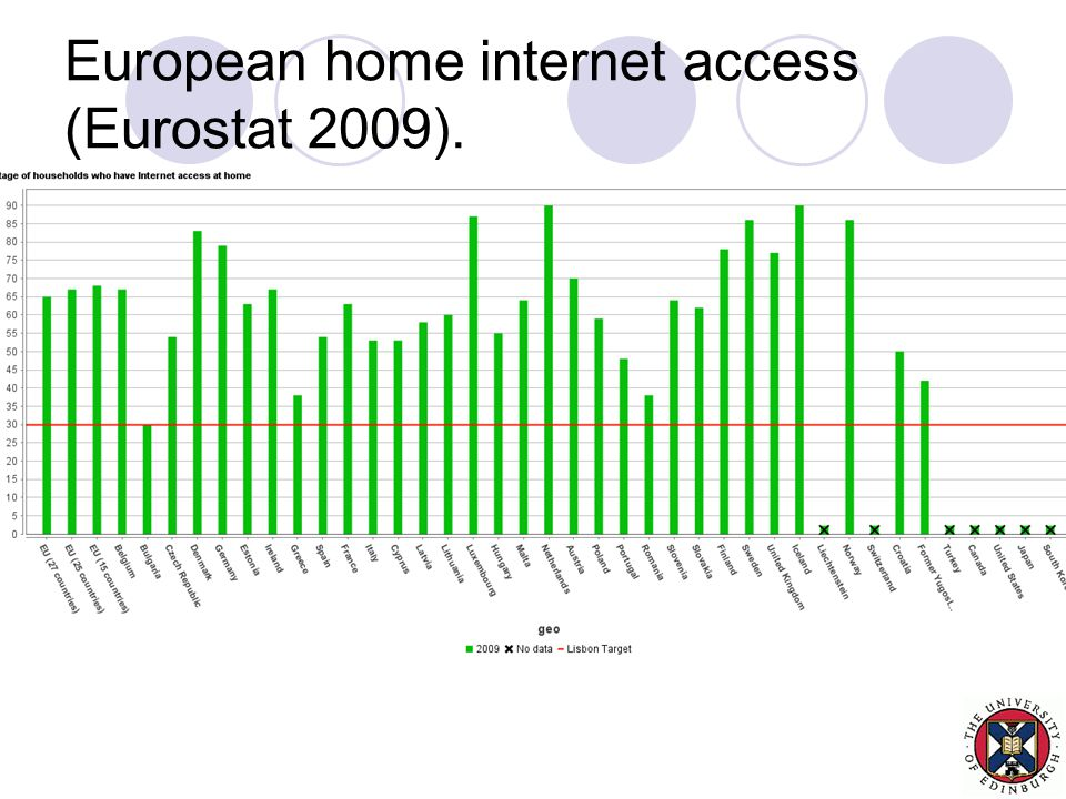 European home internet access (Eurostat 2009).