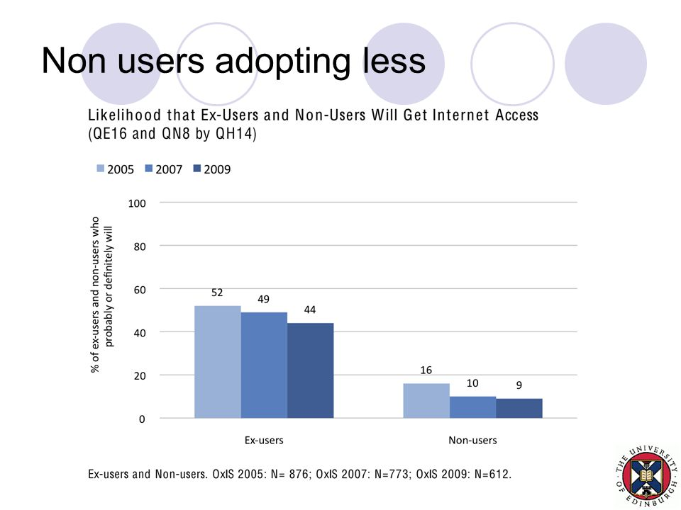 Non users adopting less