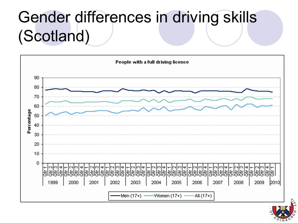 Gender differences in driving skills (Scotland) SHS quarterly data s/16002/DataTrendsLicense