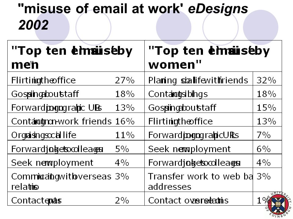 misuse of email at work eDesigns 2002