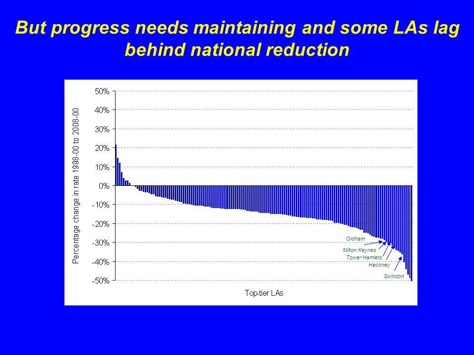 But progress needs maintaining and some LAs lag behind national reduction Tower Hamlets Hackney Oldham Swindon Milton Keynes