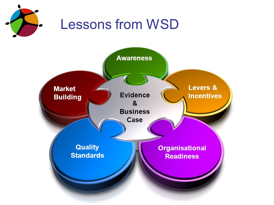 Lessons from WSD Market Building Quality Standards Organisational Readiness Awareness Levers & Incentives Evidence & Business Case