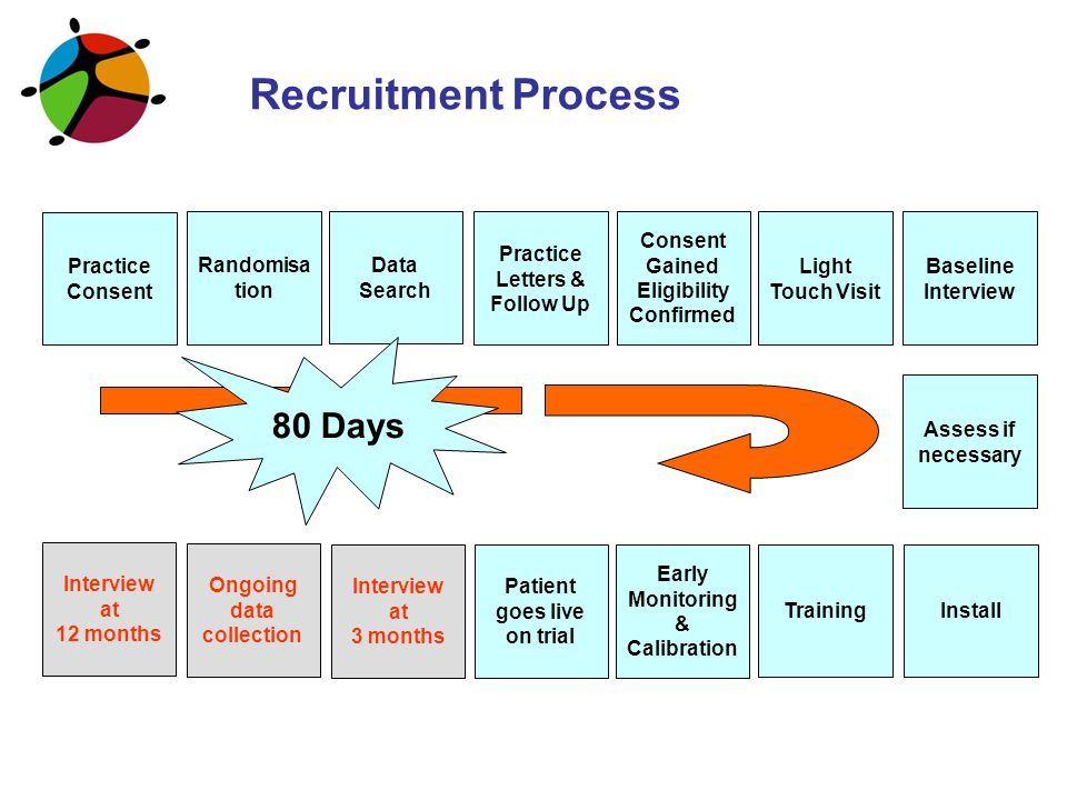 Recruitment Process Practice Consent Assess if necessary Data Search Practice Letters & Follow Up Consent Gained Eligibility Confirmed Baseline Interv