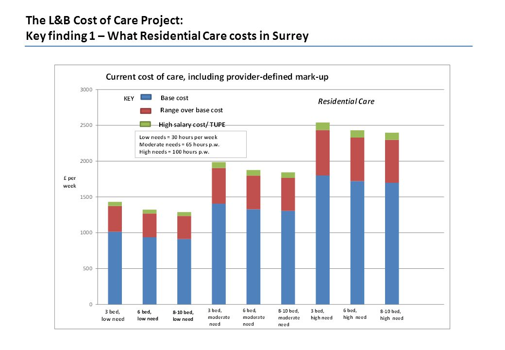 The L&B Cost of Care Project: Key finding 1 – What Residential Care costs in Surrey