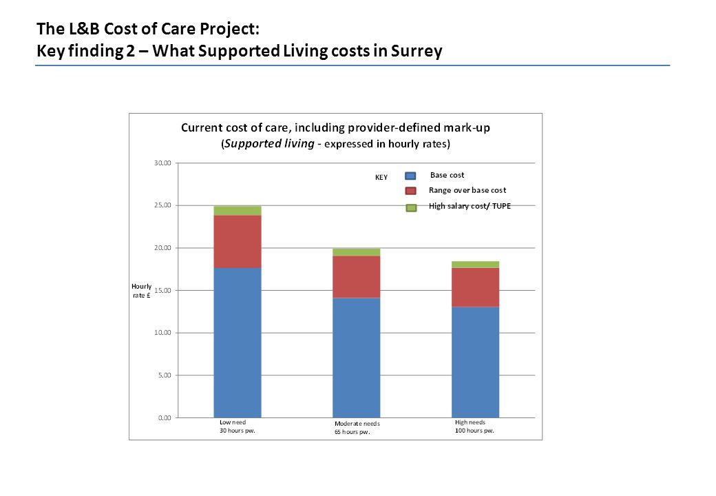 The L&B Cost of Care Project: Key finding 2 – What Supported Living costs in Surrey