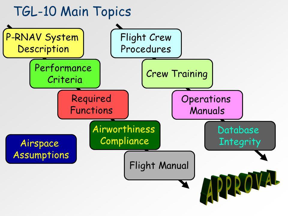TGL-10 Main Topics P-RNAV System Description Airspace Assumptions Performance Criteria Required Functions Airworthiness Compliance Flight Crew Procedu