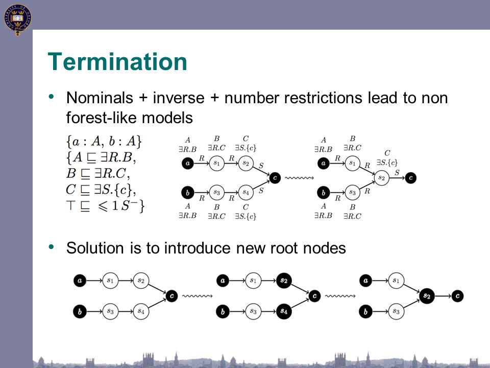 Termination Nominals + inverse + number restrictions lead to non forest-like models Solution is to introduce new root nodes