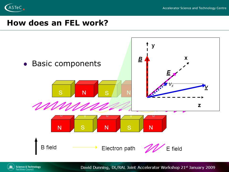 David Dunning, DL/RAL Joint Accelerator Workshop 21 st January 2009 VUV-FEL: Main features Five 2.2m undulator modules.