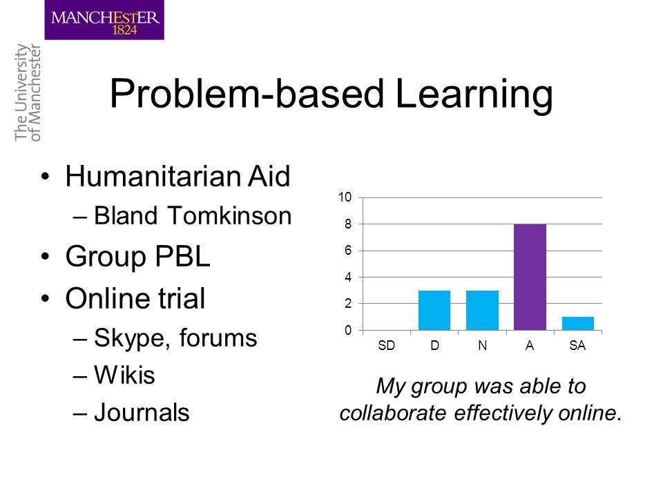 Problem-based Learning Humanitarian Aid –Bland Tomkinson Group PBL Online trial –Skype, forums –Wikis –Journals My group was able to collaborate effectively online.