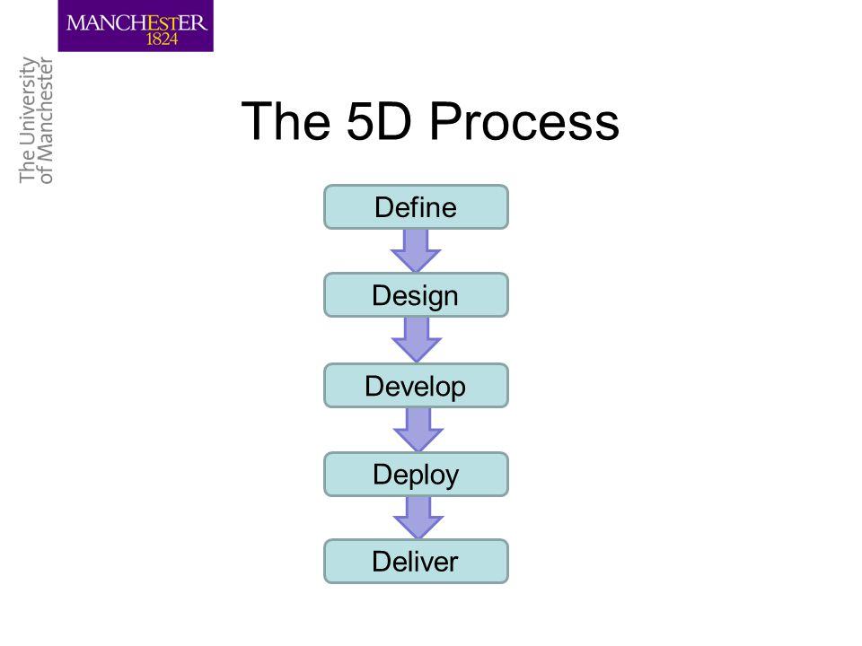 The 5D Process Define Design Develop Deploy Deliver