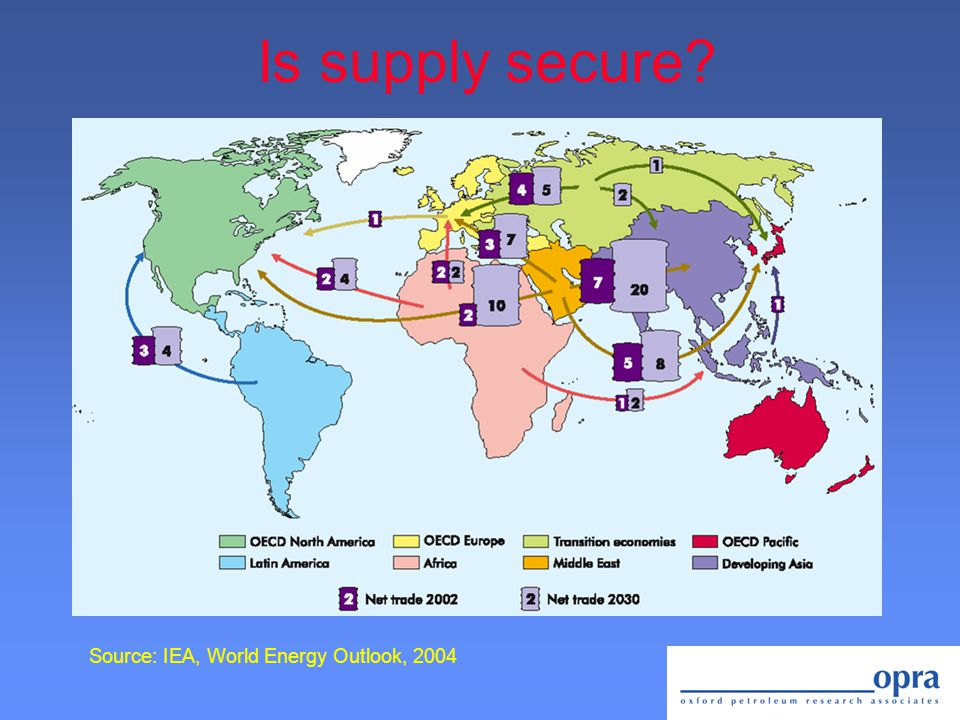 Is supply secure? Source: IEA, World Energy Outlook, 2004