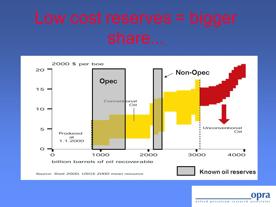 Low cost reserves = bigger share... Known oil reserves Opec Non-Opec