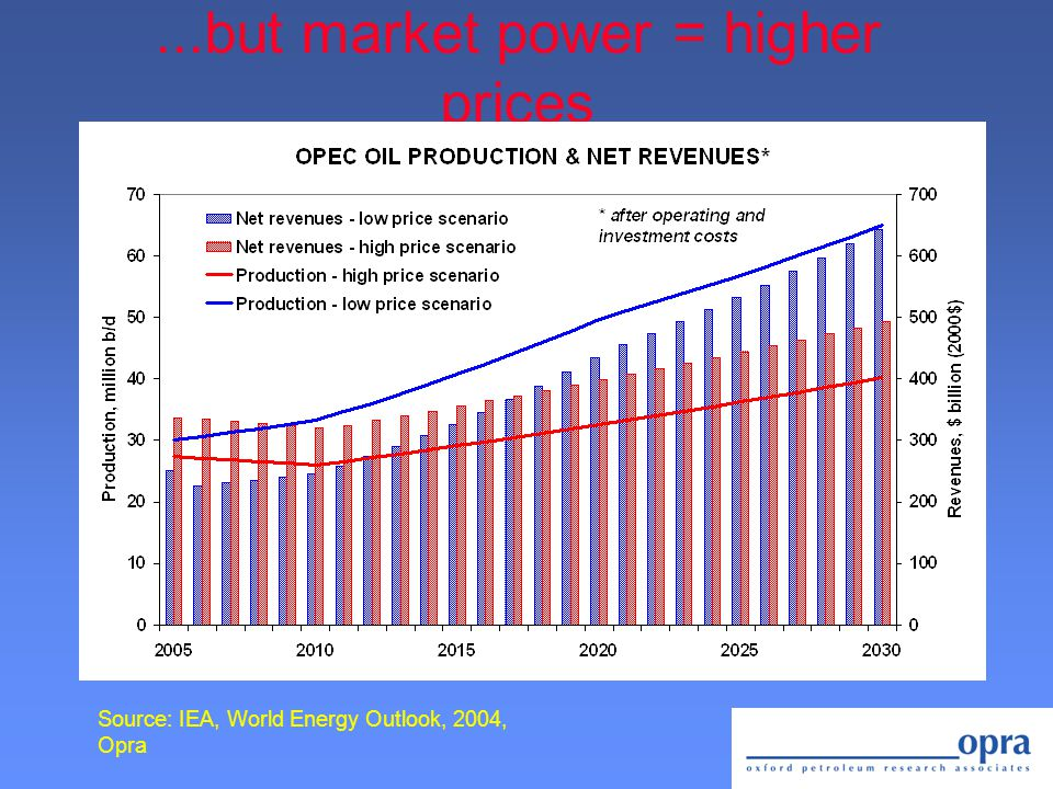 ...but market power = higher prices Source: IEA, World Energy Outlook, 2004, Opra