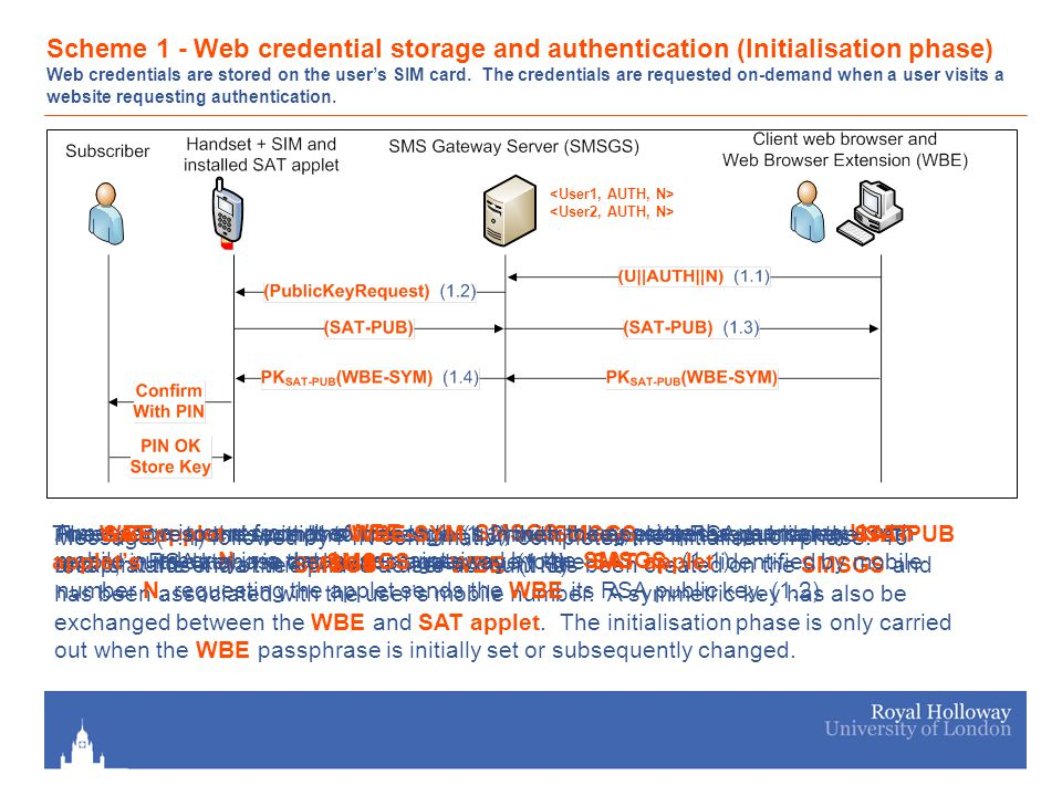 Scheme 1 - Web credential storage and authentication (Initialisation phase) Web credentials are stored on the user's SIM card.
