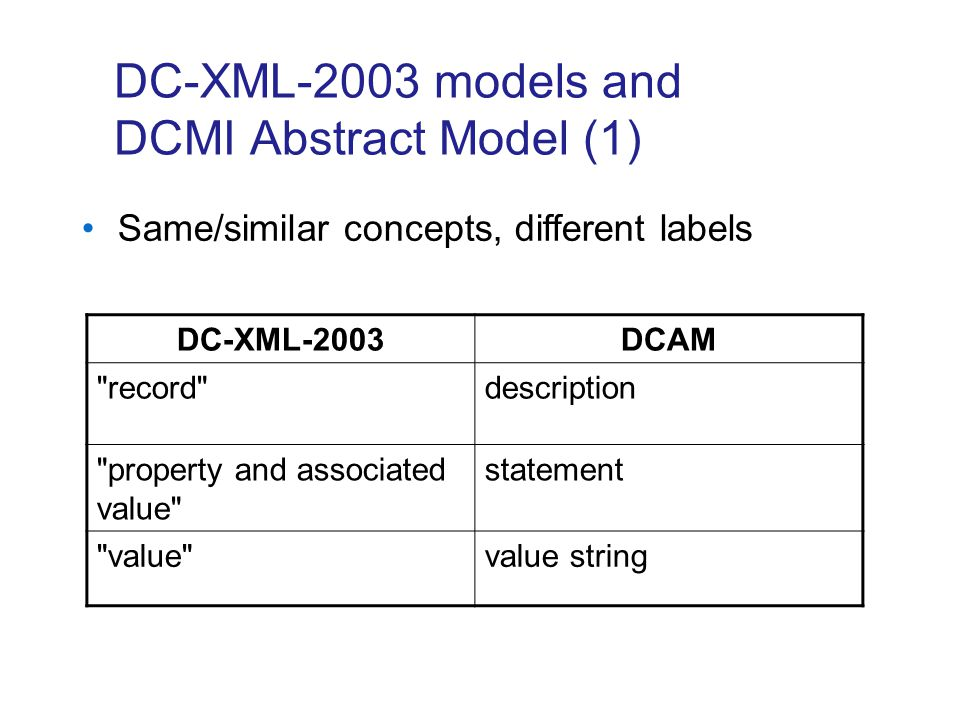 DC-XML-2003 models and DCMI Abstract Model (2) DC-XML-2003DCAM resource URI value URI multiple value representations rich representations related descriptions description sets types of record Concepts present/omitted