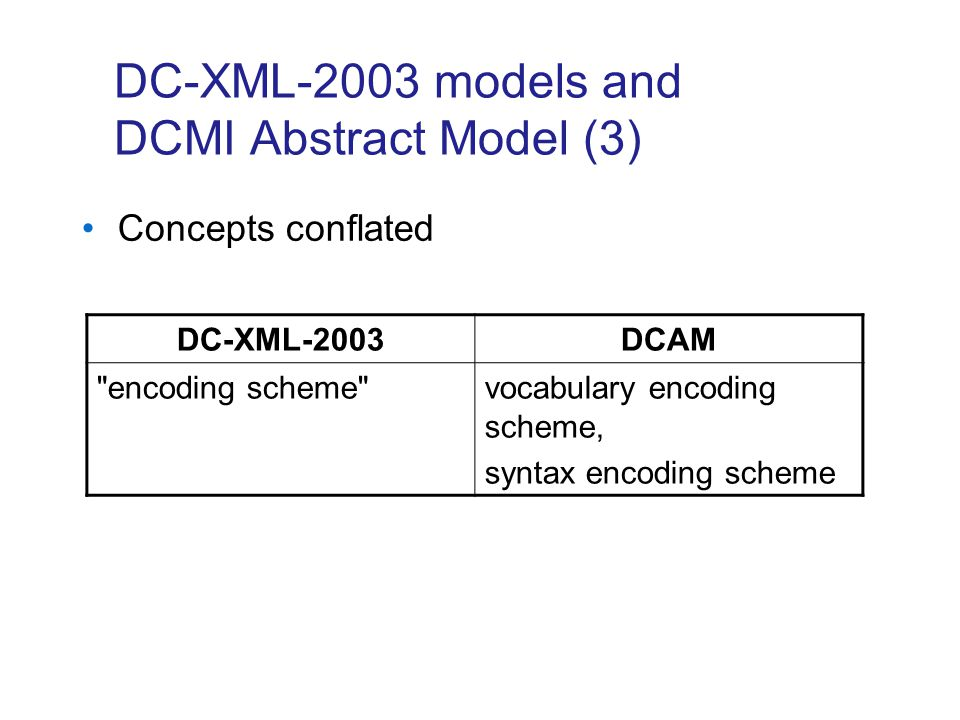 DC-XML-2003 models and DCMI Abstract Model (3) DC-XML-2003DCAM encoding scheme vocabulary encoding scheme, syntax encoding scheme Concepts conflated