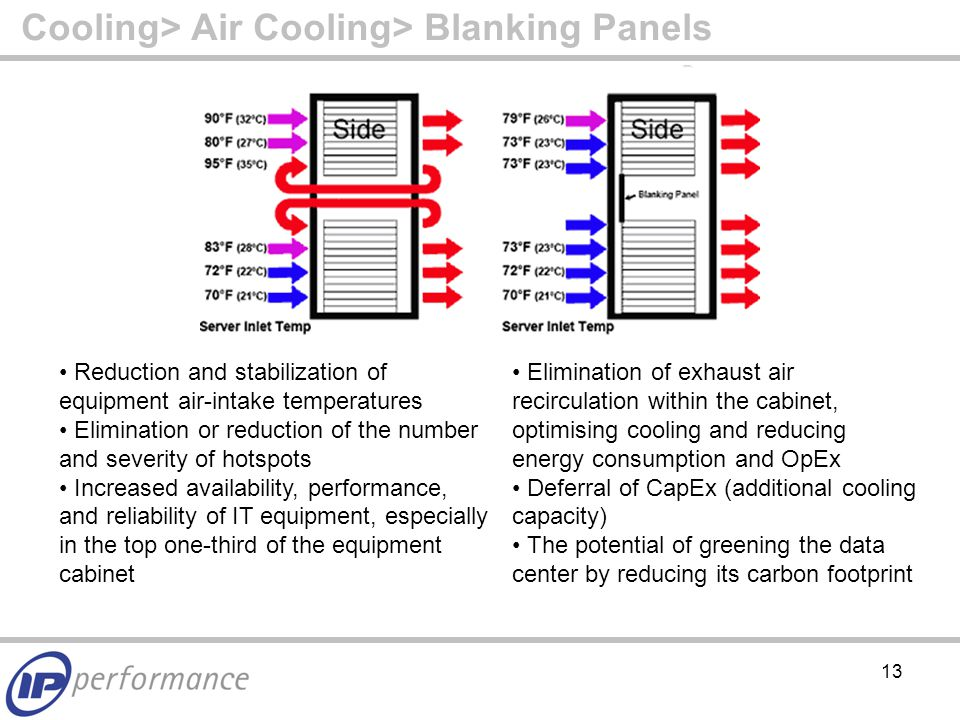 13 Cooling> Air Cooling> Blanking Panels Reduction and stabilization of equipment air-intake temperatures Elimination or reduction of the number and severity of hotspots Increased availability, performance, and reliability of IT equipment, especially in the top one-third of the equipment cabinet Elimination of exhaust air recirculation within the cabinet, optimising cooling and reducing energy consumption and OpEx Deferral of CapEx (additional cooling capacity) The potential of greening the data center by reducing its carbon footprint