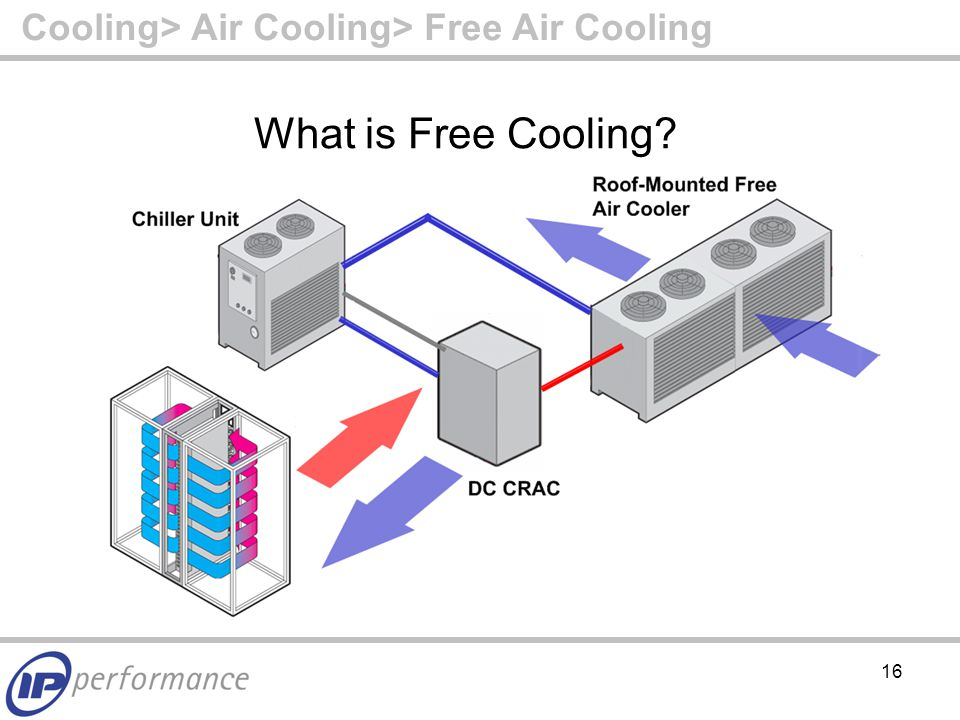 16 What is Free Cooling Cooling> Air Cooling> Free Air Cooling