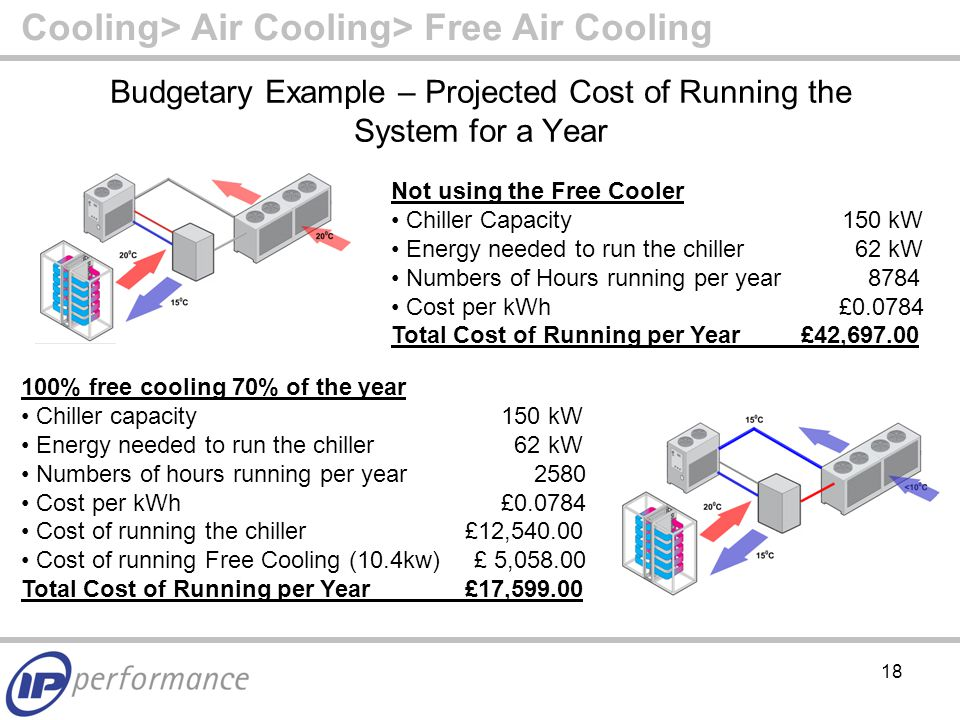 18 Budgetary Example – Projected Cost of Running the System for a Year Not using the Free Cooler Chiller Capacity 150 kW Energy needed to run the chiller 62 kW Numbers of Hours running per year 8784 Cost per kWh £ Total Cost of Running per Year £42, % free cooling 70% of the year Chiller capacity150 kW Energy needed to run the chiller 62 kW Numbers of hours running per year 2580 Cost per kWh£ Cost of running the chiller £12, Cost of running Free Cooling (10.4kw) £ 5, Total Cost of Running per Year £17, Cooling> Air Cooling> Free Air Cooling