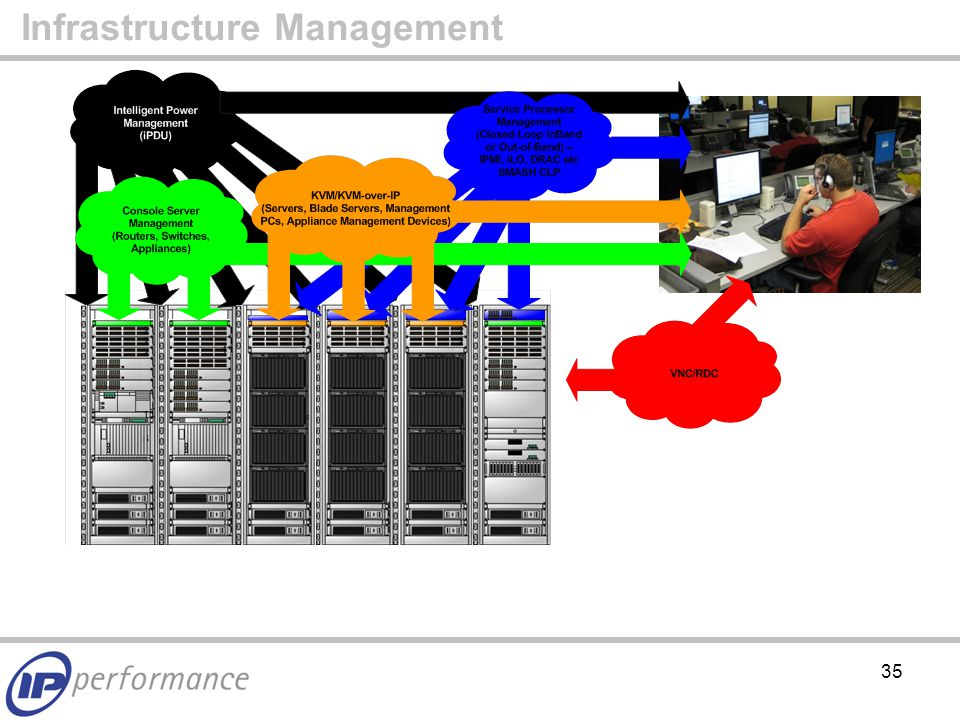 35 Infrastructure Management