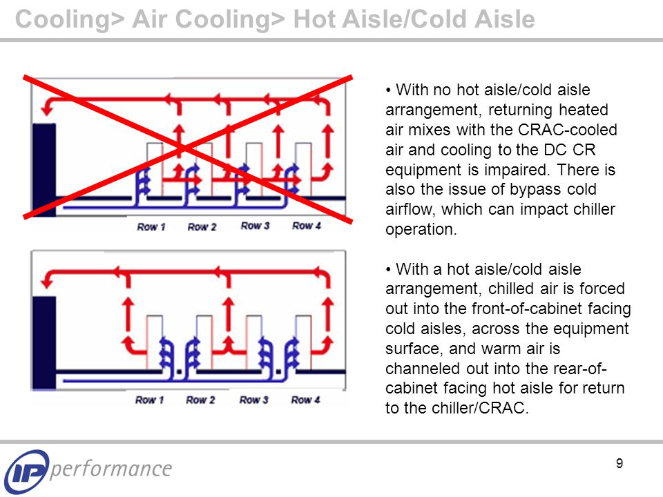 20 So What is Liquid – or Water – Cooling.