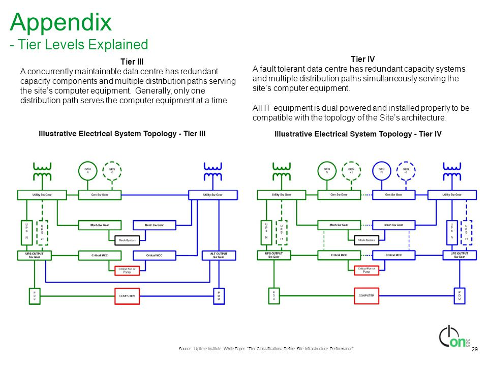 29 Appendix - Tier Levels Explained Tier III A concurrently maintainable data centre has redundant capacity components and multiple distribution paths